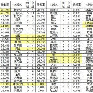 ■990 関脇・小結での「勝ち越し率」