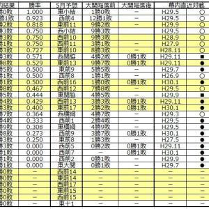 ■991 強い照ノ富士を「知ってる人」「知らない人」