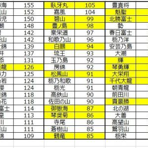 ■996 玉鷲が狙う「歴代1位」の記録
