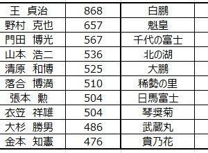 ■1033 白鵬2.00%、王貞治2.73%
