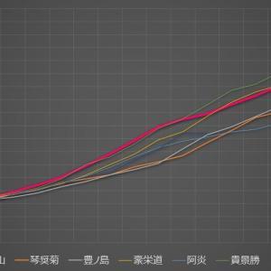 ■1038 やっぱり、澤井と影山はすごかった~高卒力士のデビュー4年での勝利数~