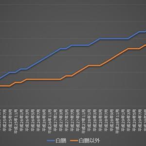 ■1041 白鵬vsその他全員~この10年の優勝回数~