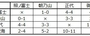 ■1063 優勝の可能性がある4人、その確率は?