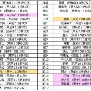 ■1065 令和2年9月場所予想番付(幕下5枚目まで)