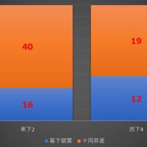 ■1095 東幕下2枚目4勝vs西幕下4枚目5勝