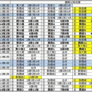 ■1107 徳勝龍は勝ち越せるか~優勝場所の「次の勝ち越し」~