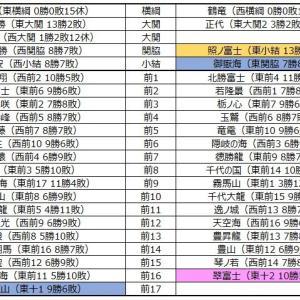■1136 令和3年1月場所予想番付(幕下5枚目まで)