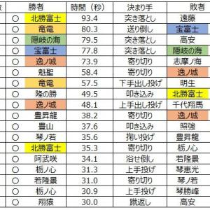 ■1142 11月場所、一番取組時間が長かったのは北勝富士!?