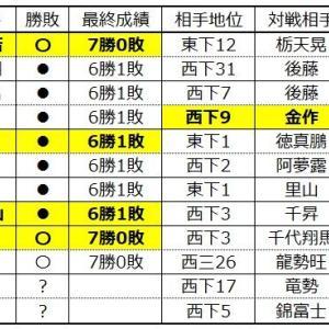 ■1160 幕下同部屋6連勝、その場所の幕下優勝は?