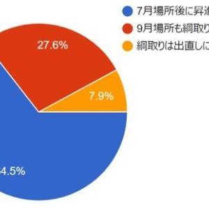 ■1236 照ノ富士の横綱昇進、どの程度の可能性があると感じられているのか