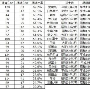 ■1238 横綱在位場所比率~白鵬がこちらも1位に~