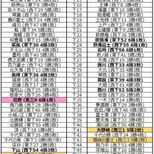 ■1274 令和3年9月場所 幕下予想番付