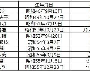 ■1276 五輪出場選手と力士の年齢比較
