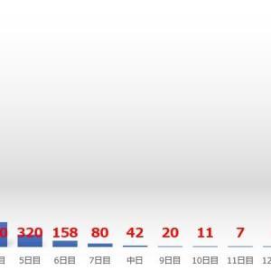 ■1286 平幕の初日からの連勝、その後どうなる?
