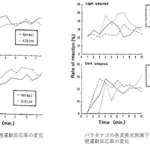 魚類の行動研究論文集の抄録 Effect of Light upon the Behavior of Fish in Twilight Vision