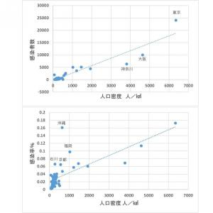 CIVID-19の感染と人口密度(私見)