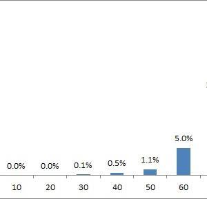 コロナ年齢別死亡率グラフ