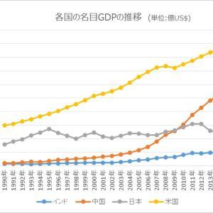 中国に抜かれたのは、政策の失敗である。