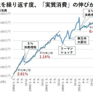 日本を20年間もデフレにしたのは、消費税である。