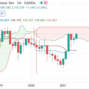 NASDAQ最高値更新
