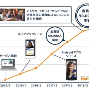 ネイティブキャンプ会員数が9万人突破!
