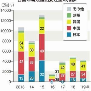 【造船】韓国政府の過剰な補助金支給は協定違反だという日・欧だが、韓国がこの問題で折れる意思は全くないだろう