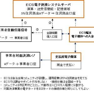 住民が構築するECS電子決済システム構想