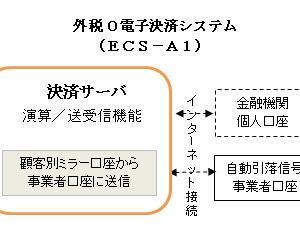 概念図-外税0決済システム