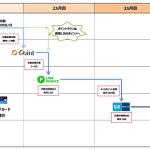 2018 ANAマイルを貯める裏技「LINEソラチカルート」の交換スケジュールと具体的な各ポイント交換方法。