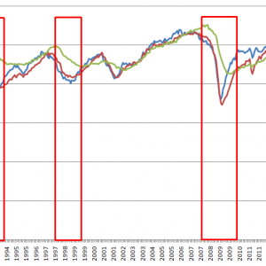 景気動向指数と長期株式投資のタイミング