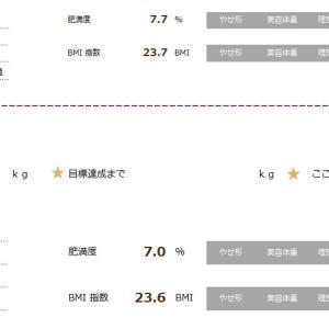 体重推移(令和1年7月13日~10月13日)