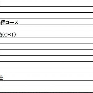 2019年9月受験結果・10月受験予定!