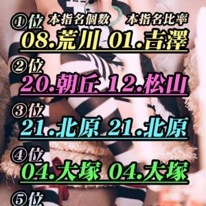 っ週間ランキング!!!