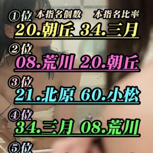 週間ランキングの日\(^o^)/