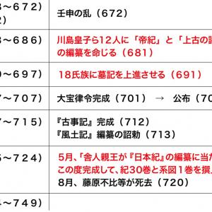 『原日本紀』仮説〈3〉『日本書紀』はどのように編纂されたのか?