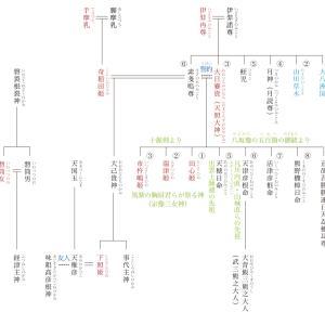 原日本紀の復元069 『日本書紀』が記す神代の事実〈7〉大己貴神の国譲り