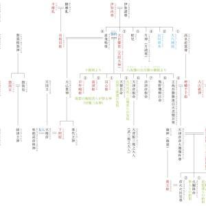 原日本紀の復元071 『日本書紀』が記す神代の事実〈9〉海幸彦と山幸彦