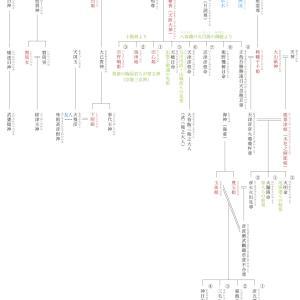 原日本紀の復元072 『日本書紀』が記す神代の事実〈10〉彦波瀲武鸕鷀草葺不合尊(ひこなぎさたけ