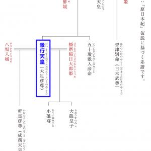景行天皇(上):317年誕生~346年纒向日代宮造営/原日本紀の年代記〈6〉