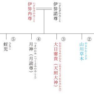 原日本紀の復元065 『日本書紀』が記す神代の事実〈3〉国生みと神生み