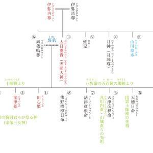 原日本紀の復元066 『日本書紀』が記す神代の事実〈4〉天照大神と素戔嗚尊の誓約