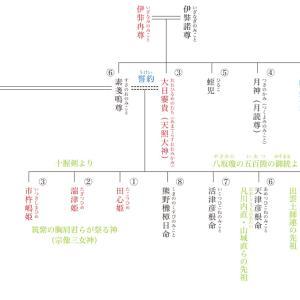 原日本紀の復元068 『日本書紀』が記す神代の事実〈6〉八岐大蛇