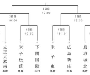 春の高校野球中国大会 2日目の試合結果