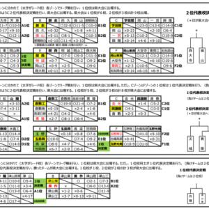 令和3年度 高校野球秋季岡山県大会 地区予選 9/16(木)の結果