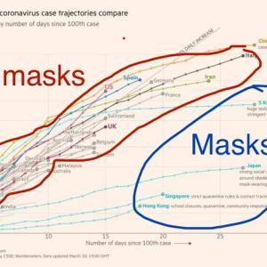 COVID-19マスクの効果