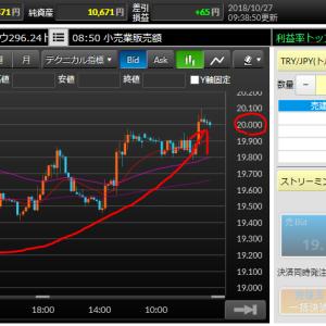 トルコリラはほぼ20円でフィニッシュ(/・ω・)/ 来週は直近高値を抜けて更に上を目指すか、それとも暫く20円付近での攻防が続くのか!?