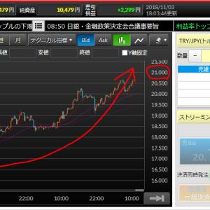 20円台後半でフィニッシュしたトルコリラ(/・ω・)/ 21円も射程圏内に入ってきた状況だが、順調な上昇はさらに続くのか!?