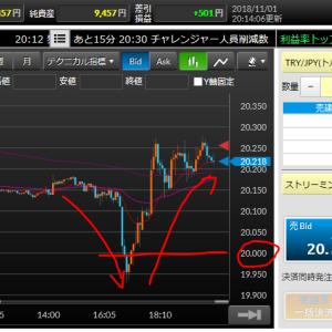 いよいよ11月に突入(*´▽`*)トルコリラは20円前半での推移、順調な上昇はこの調子で続くのか!?
