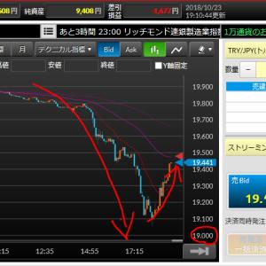 トルコリラ19円台前半まで急落Σ(゚д゚lll)ガーン その後持ち直しているが19円台で踏ん張ることはできるのか!?