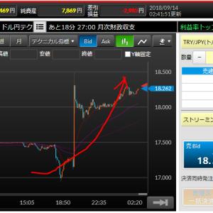 トルコ中銀政策金利は予想よりも高い結果に(/・ω・)/18円台に復活したトルコリラはこのまま突き進んでくれるのか!?